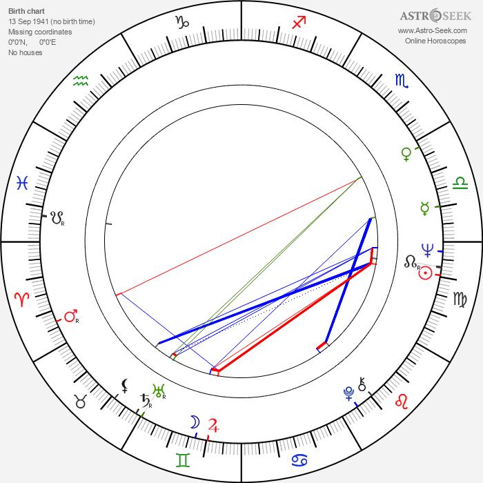 Albert Delpy - Astrology Natal Birth Chart