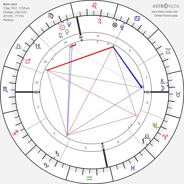 Albert DeSalvo - Astrology Natal Birth Chart