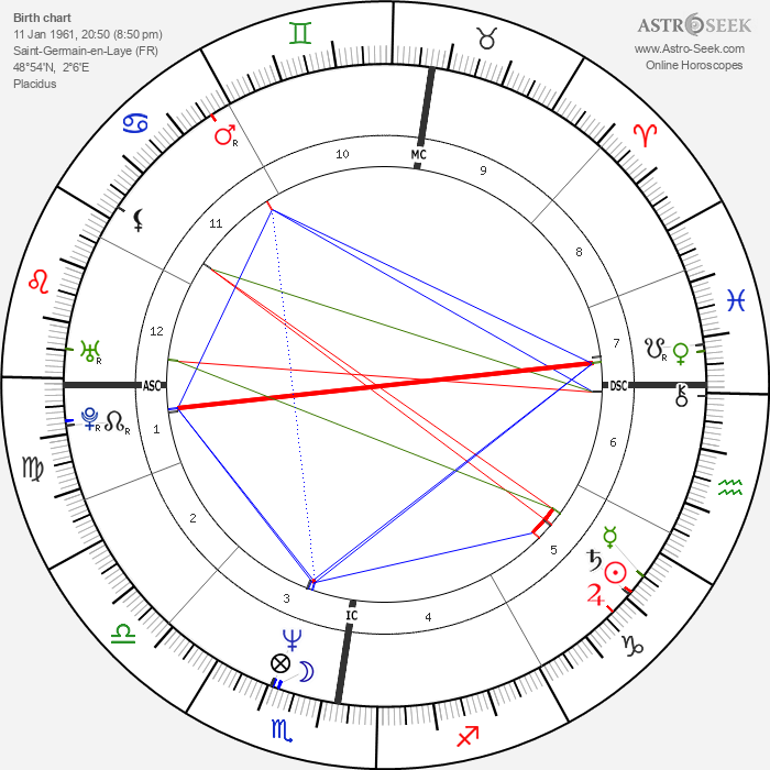 Albert Dupontel - Astrology Natal Birth Chart