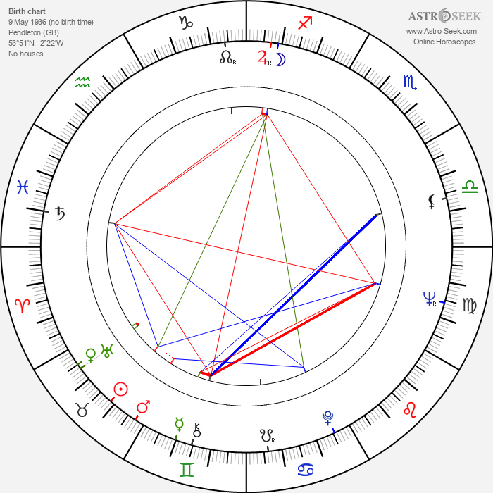 Albert Finney - Astrology Natal Birth Chart