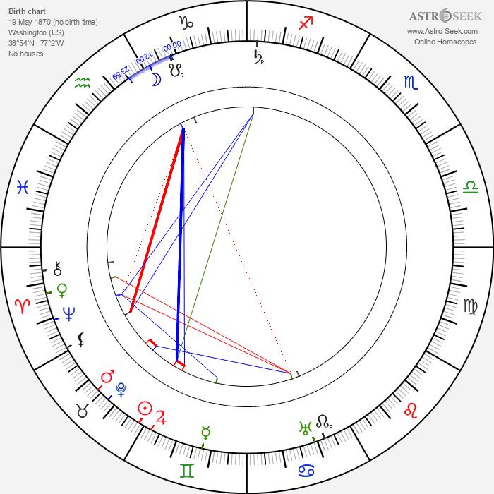 Albert Fish - Astrology Natal Birth Chart