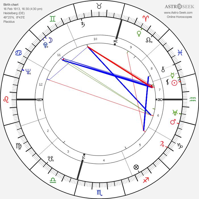 Albert Frey - Astrology Natal Birth Chart
