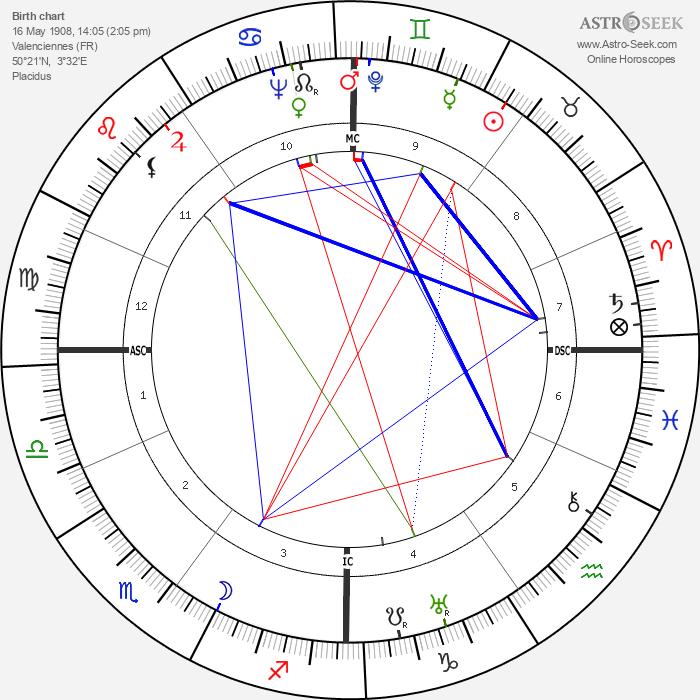 Albert Gazier - Astrology Natal Birth Chart
