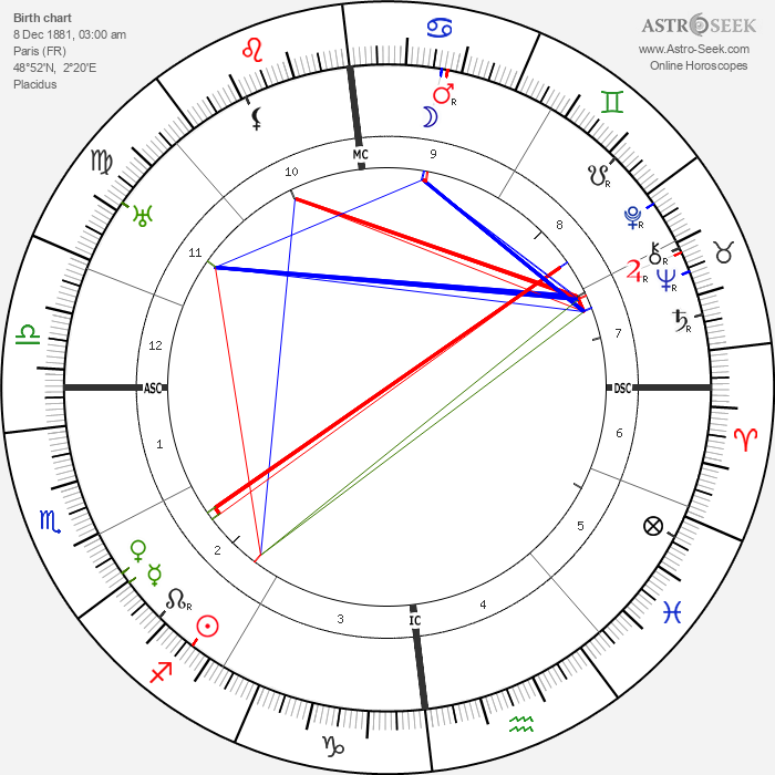 Albert Gleizes - Astrology Natal Birth Chart
