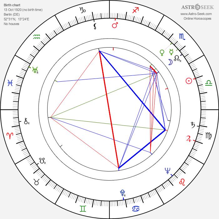 Albert Hague - Astrology Natal Birth Chart