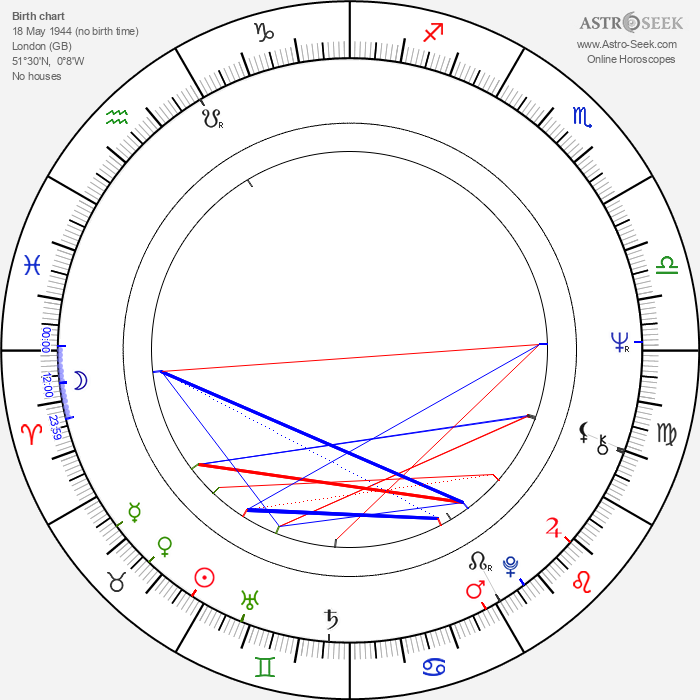 Albert Hammond - Astrology Natal Birth Chart