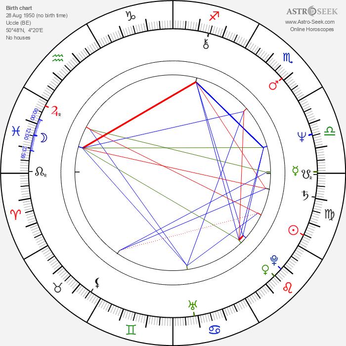 Albert Hanan Kaminski - Astrology Natal Birth Chart