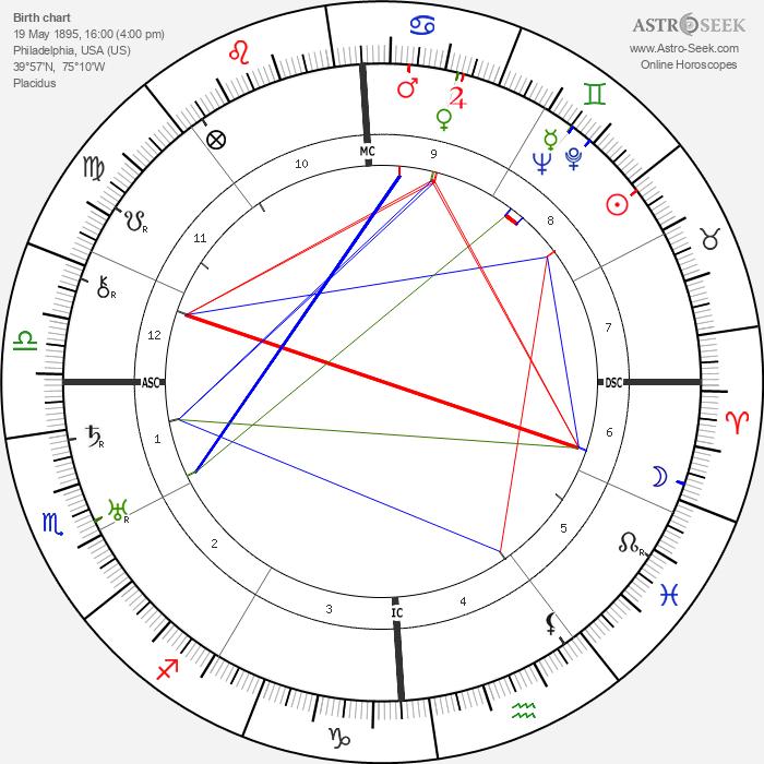 Albert Hay Malotte - Astrology Natal Birth Chart