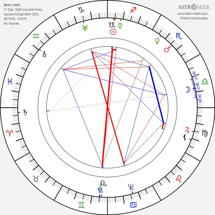Albert Hehn - Astrology Natal Birth Chart
