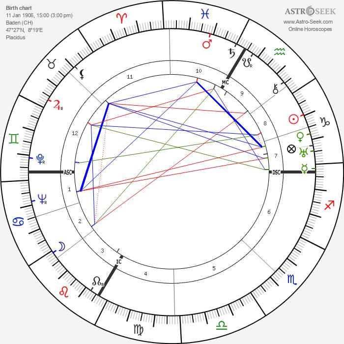 Albert Hofmann - Astrology Natal Birth Chart
