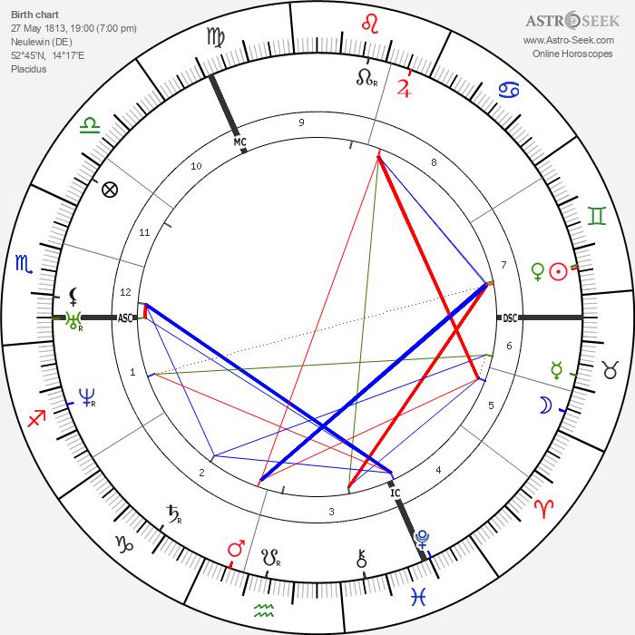 Albert Hopf - Astrology Natal Birth Chart