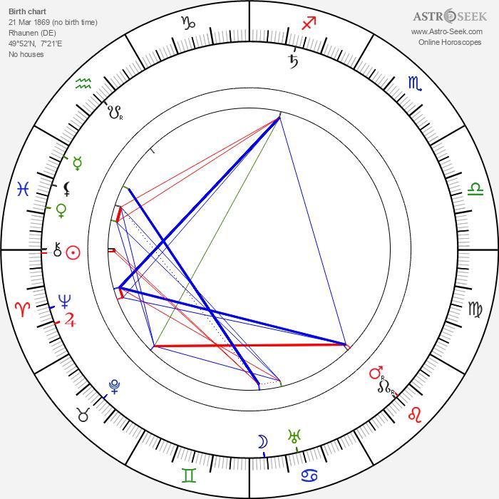 Albert Kahn - architect - Astrology Natal Birth Chart