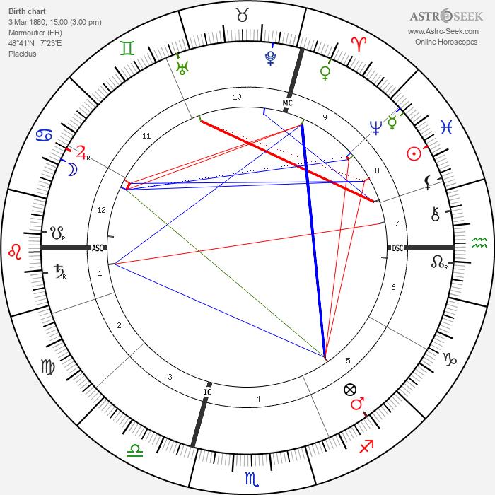 Albert Kahn - Astrology Natal Birth Chart