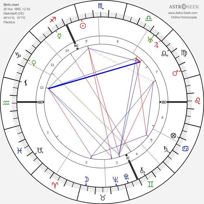 Albert Kesselring - Astrology Natal Birth Chart