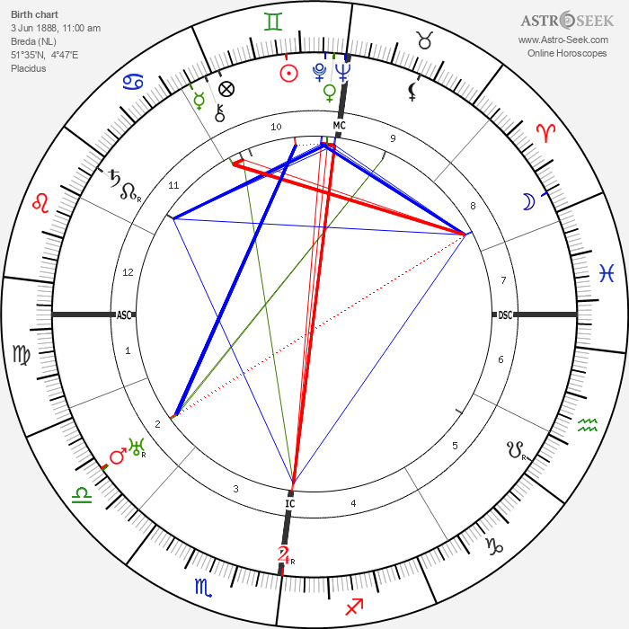 Albert Kluyver - Astrology Natal Birth Chart