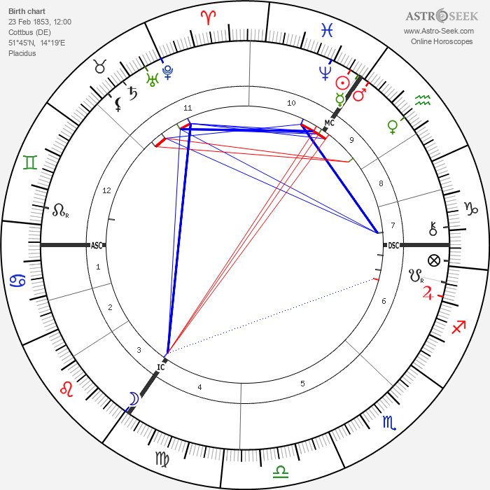 Albert Kniepf - Astrology Natal Birth Chart