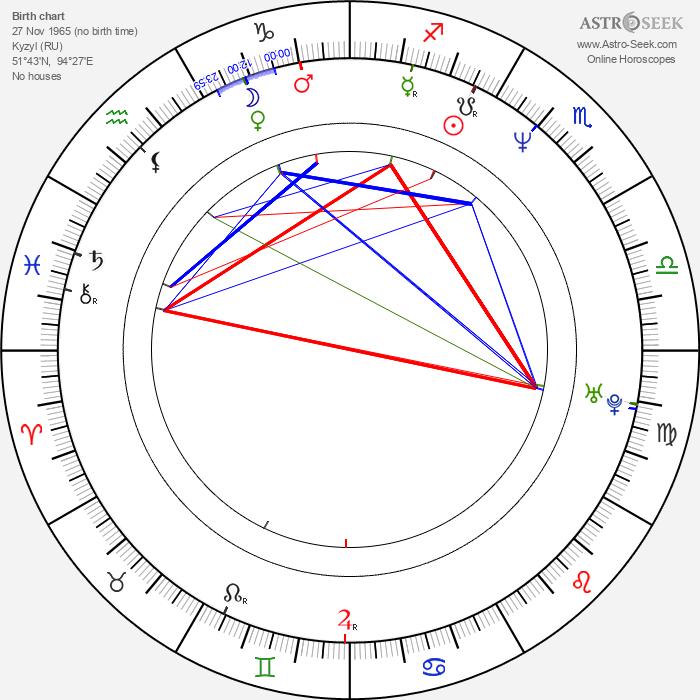 Albert Kuvezin - Astrology Natal Birth Chart