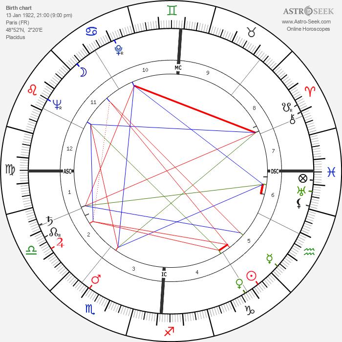 Albert Lamorisse - Astrology Natal Birth Chart