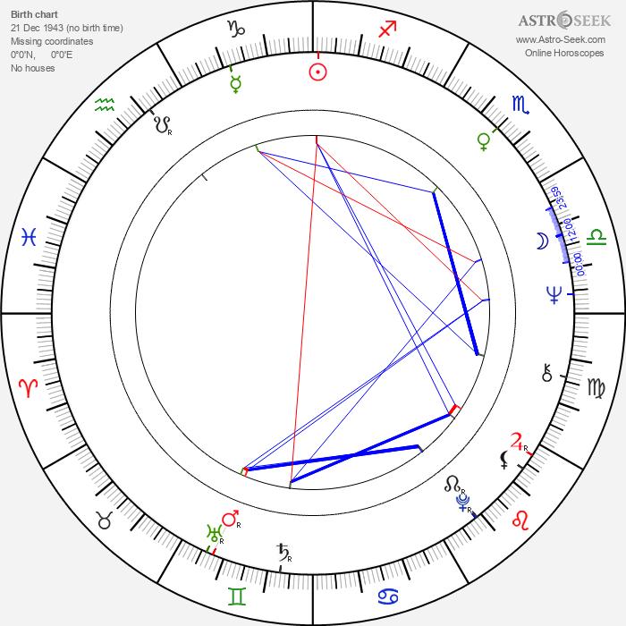 Albert Lee - Astrology Natal Birth Chart