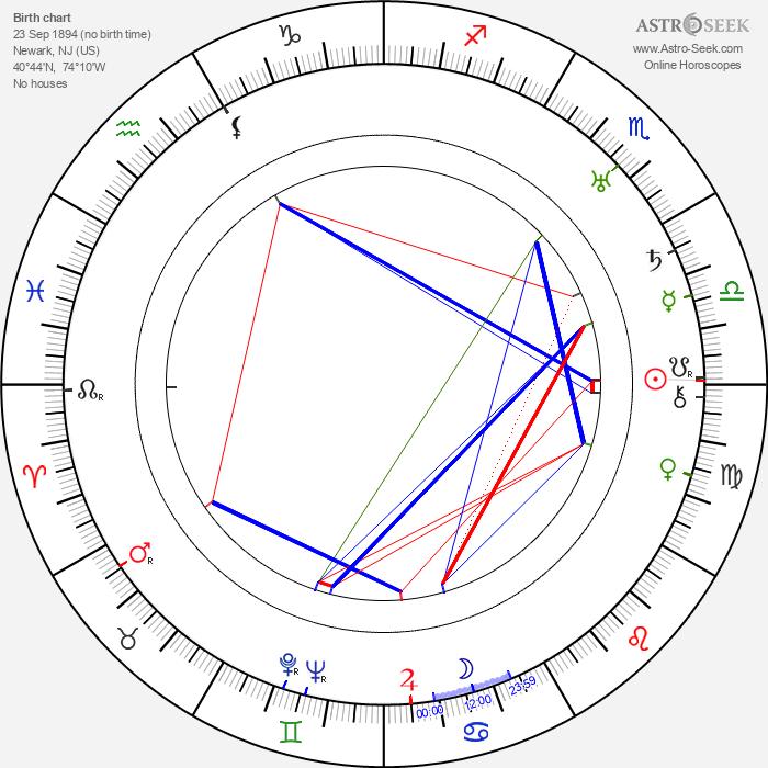Albert Lewin - Astrology Natal Birth Chart
