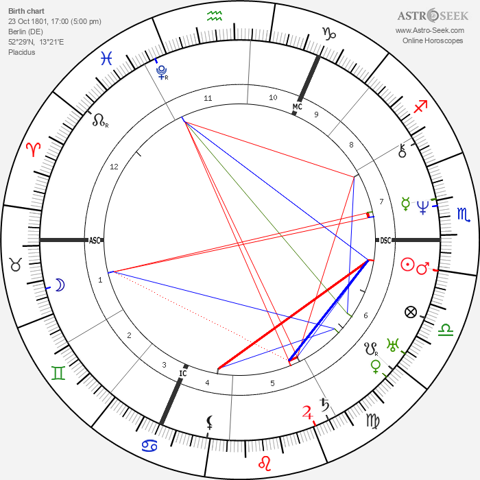 Albert Lortzing - Astrology Natal Birth Chart