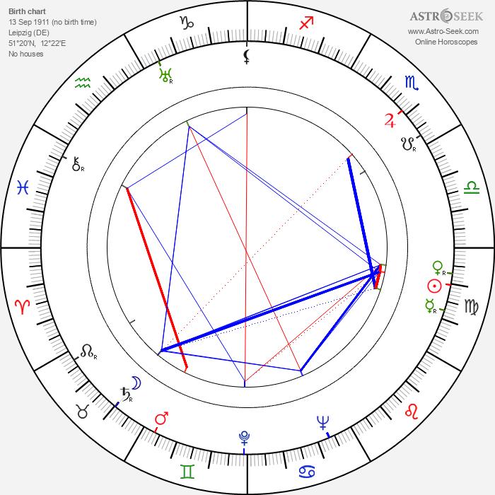 Albert Matterstock - Astrology Natal Birth Chart
