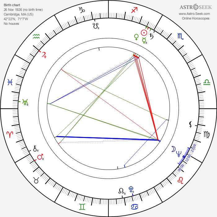 Albert Maysles - Astrology Natal Birth Chart