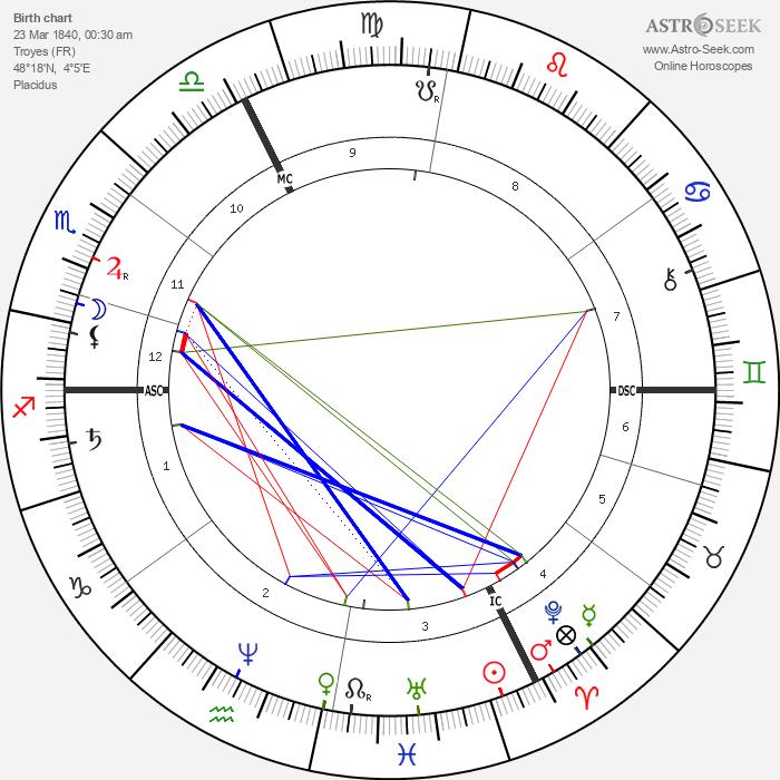 Albert Mérat - Astrology Natal Birth Chart