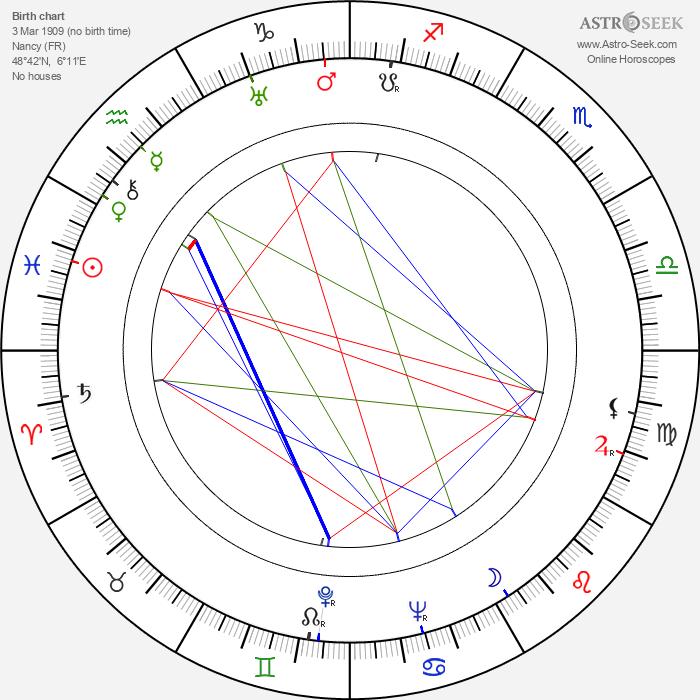 Albert Michel - Astrology Natal Birth Chart