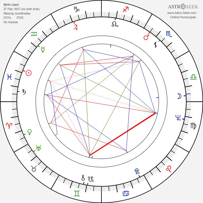 Albert Mkrtchyan - Astrology Natal Birth Chart