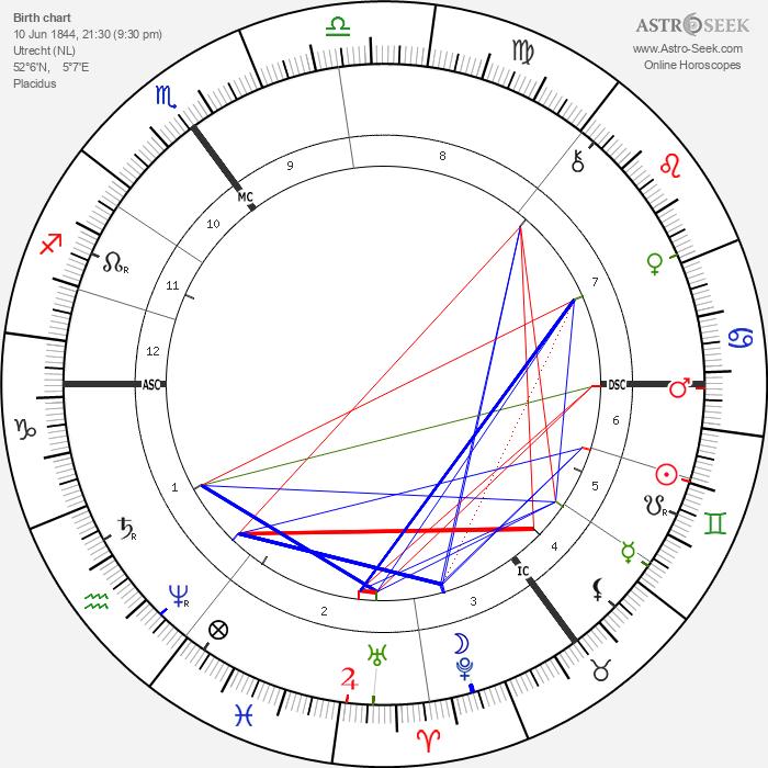 Albert Neuhuys - Astrology Natal Birth Chart