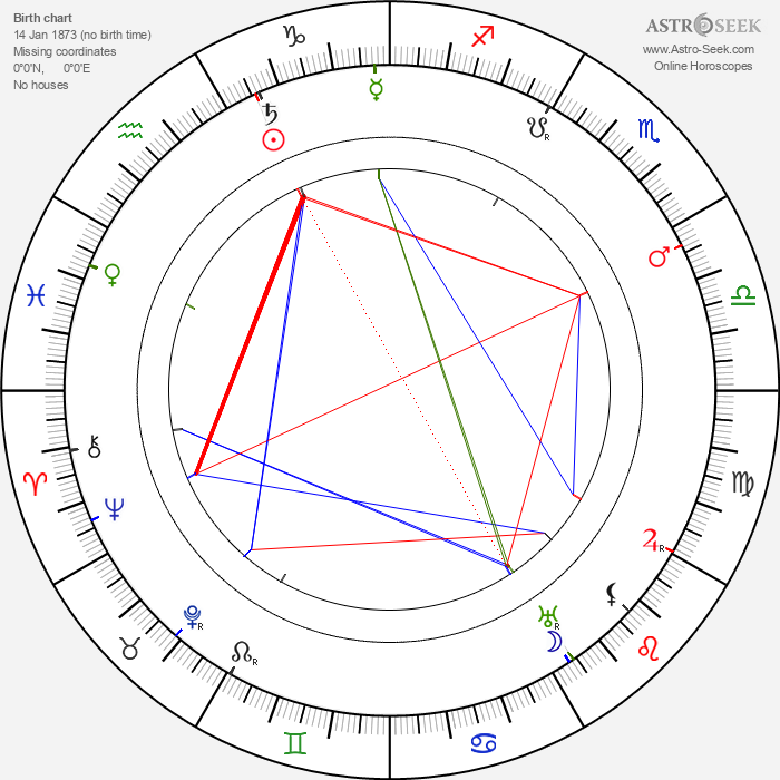 Albert Paulig - Astrology Natal Birth Chart