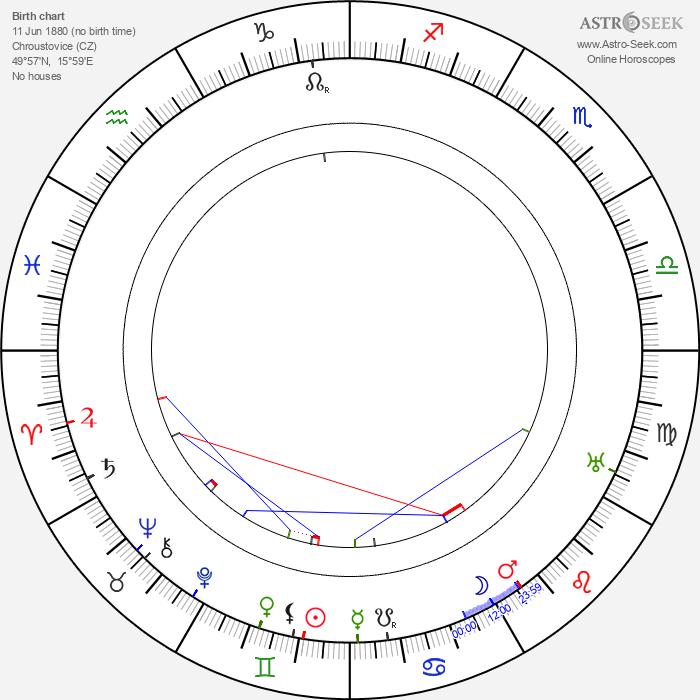 Albert Pražák - Astrology Natal Birth Chart