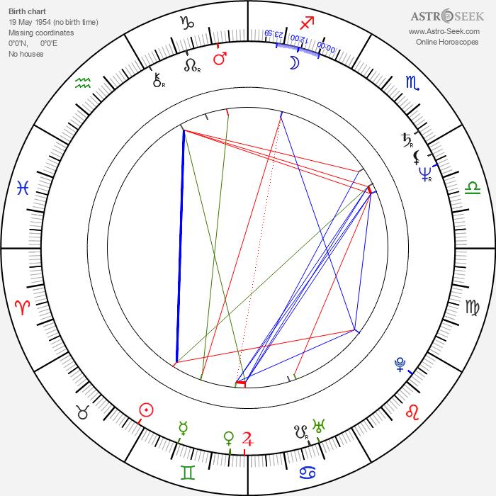 Albert Pyun - Astrology Natal Birth Chart