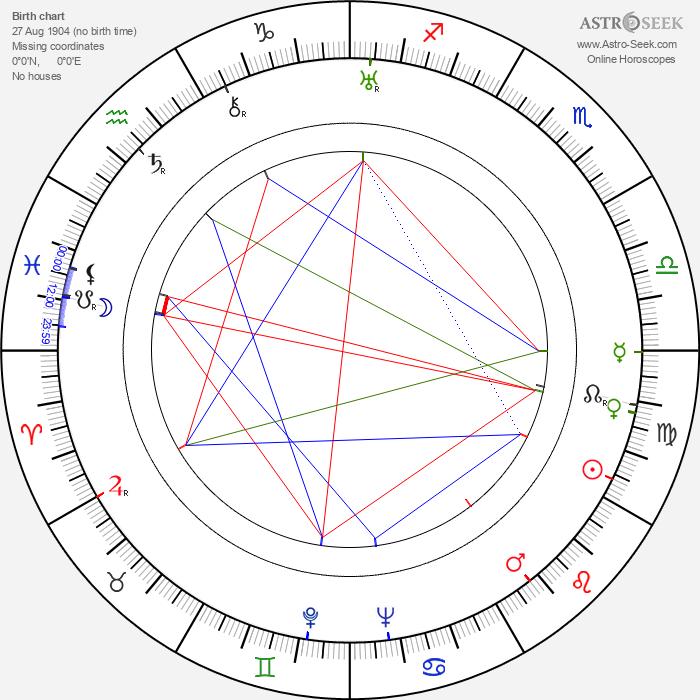Albert R. Perkins - Astrology Natal Birth Chart