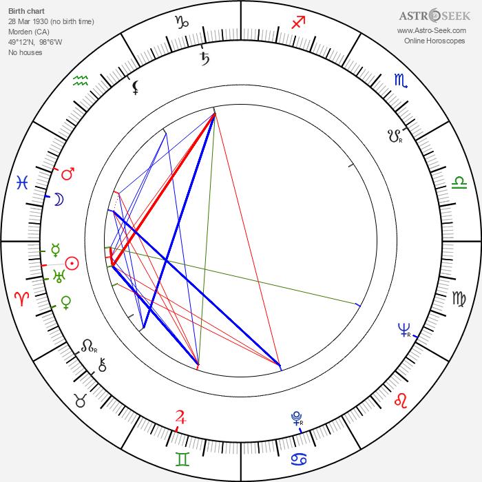 Albert S. Ruddy - Astrology Natal Birth Chart
