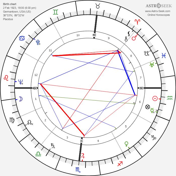 Albert Schoendienst - Astrology Natal Birth Chart