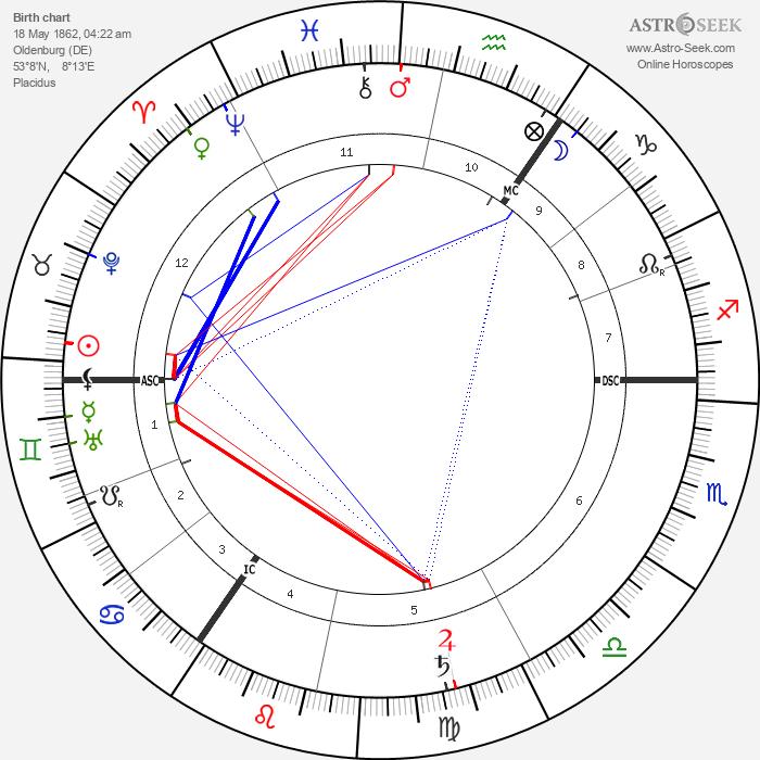 Albert Schrenk-Notzing - Astrology Natal Birth Chart