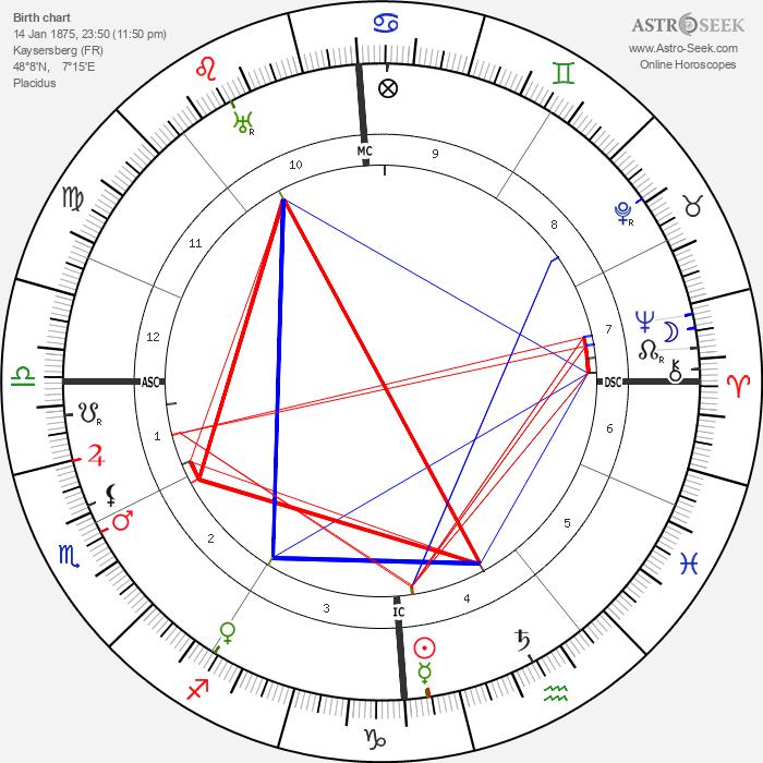 Albert Schweitzer - Astrology Natal Birth Chart