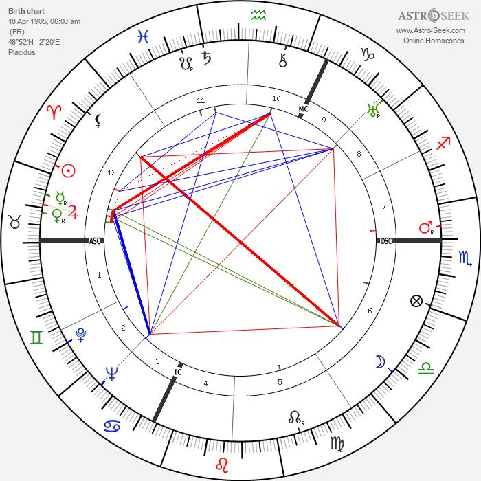 Albert Simonin - Astrology Natal Birth Chart