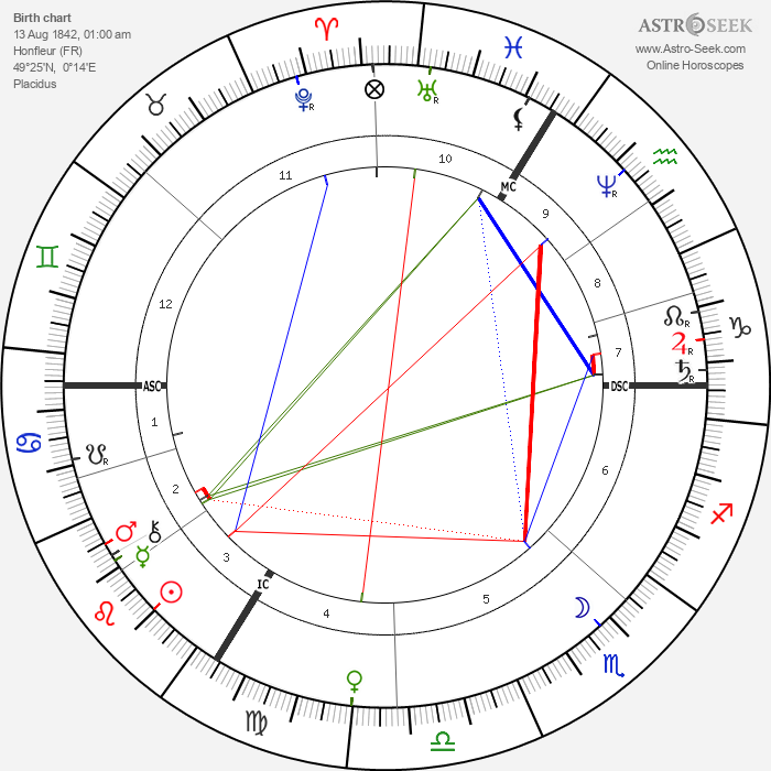 Albert Sorel - Astrology Natal Birth Chart