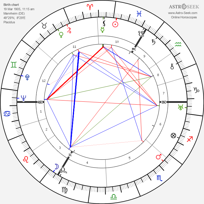 Albert Speer - Astrology Natal Birth Chart