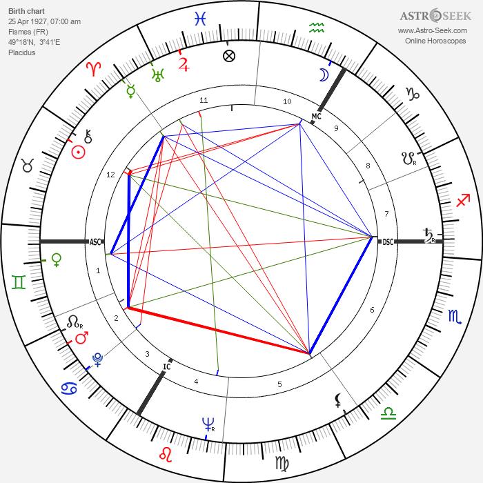 Albert Uderzo - Astrology Natal Birth Chart