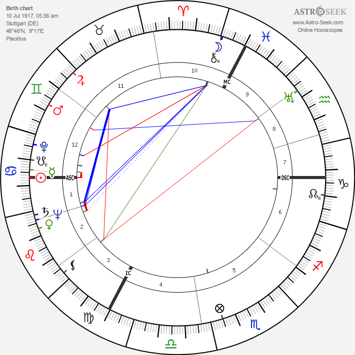 Albert Umgelter - Astrology Natal Birth Chart