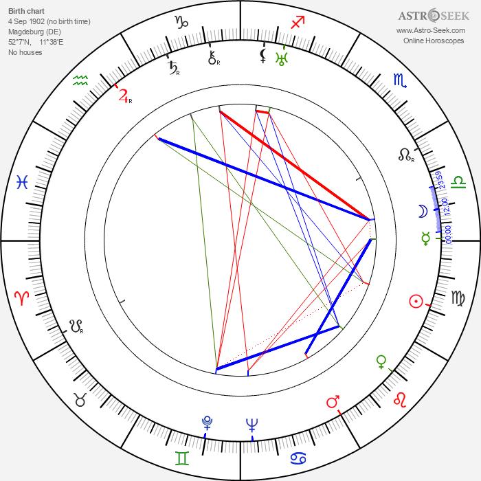 Albert Venohr - Astrology Natal Birth Chart