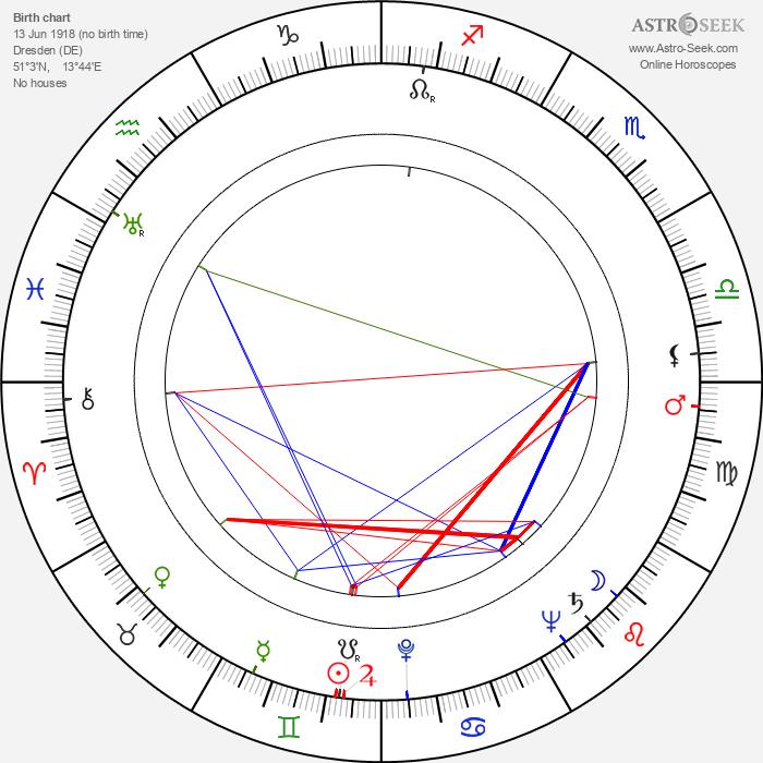 Albert Zahn - Astrology Natal Birth Chart