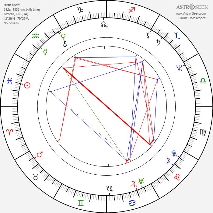Alberta Watson - Astrology Natal Birth Chart