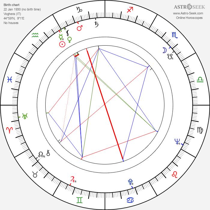 Alberto Arbasino - Astrology Natal Birth Chart