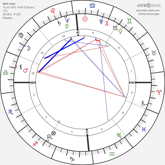 Alberto Ascari - Astrology Natal Birth Chart