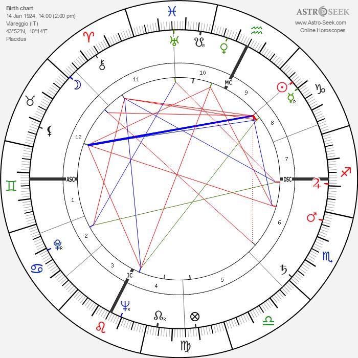 Alberto Bertuccelli - Astrology Natal Birth Chart